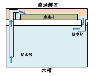 上部式濾過の構造