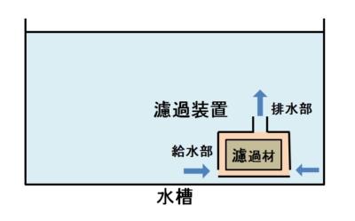 投げ込み式フィルターの構造