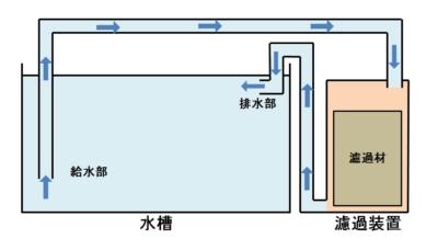 外部式フィルターの構造