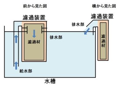 外掛け式濾過装置の構造