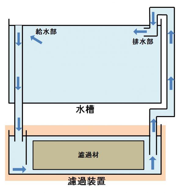 オーバーフロー方式の濾過構造