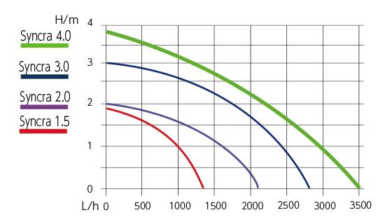 シンクラサイレントの高さと流量グラフ