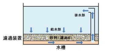 底面式濾過装置の構造