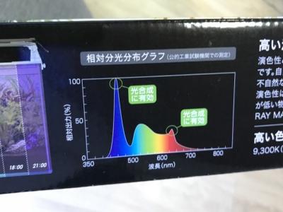水槽用照明レイマックスのスペクトル図