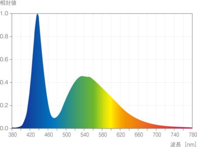 ADA、アクアスカイGのスペクトル