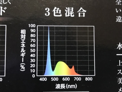 GEXのクリアーLEDパワーⅢのスペクトル図