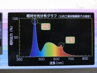 コトブキ フラットLEDのパッケージ表記のスペクトル
