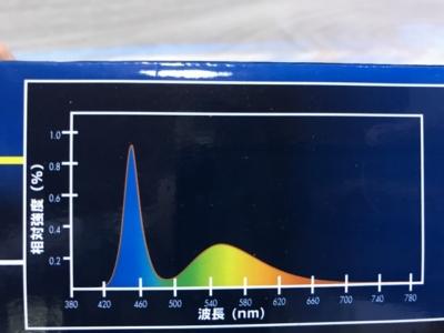 テトラLEDスライドライトのスペクトル