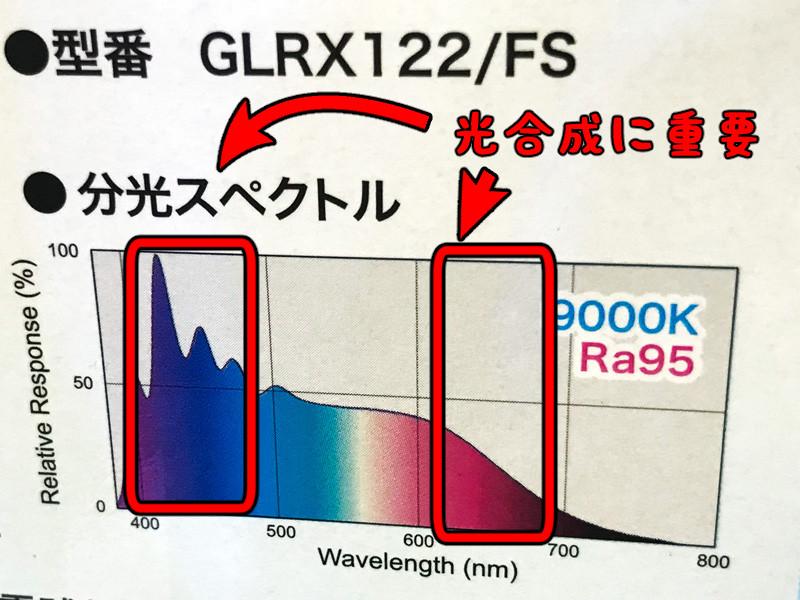グラッシーレディオRX122フレッシュのスペクトル表記、補足